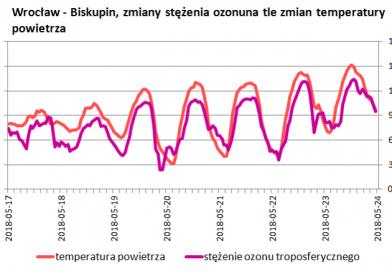Pomiary ozonu w ZKiOA